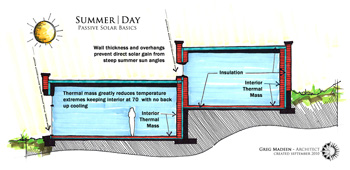 summer/day passive solar performance diagram